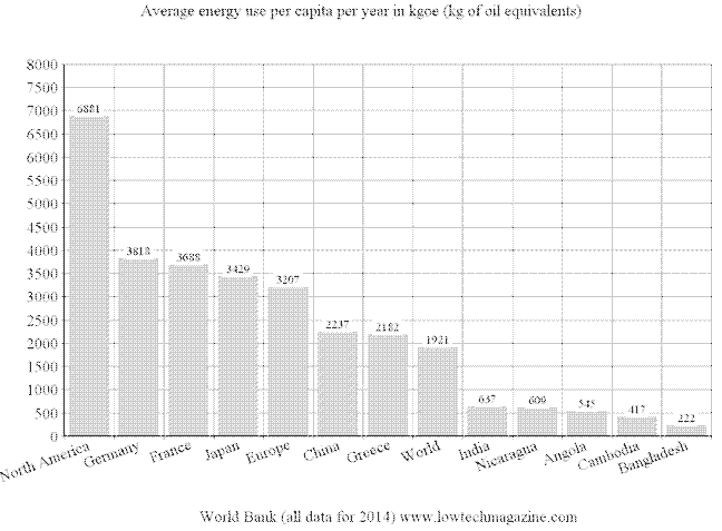 Average energy use per capita per year 2014 worldwide